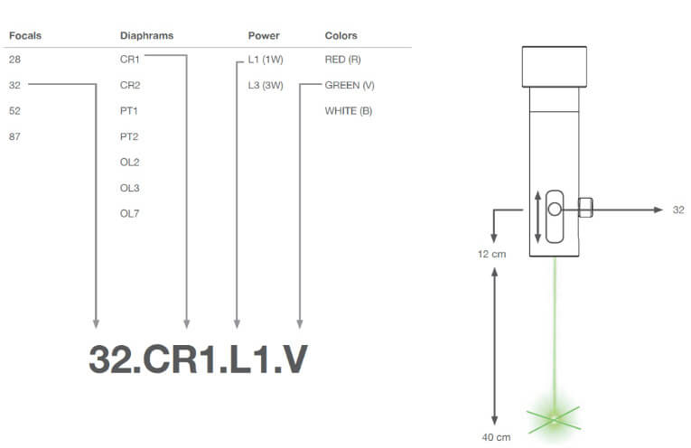 LED Pointer Configuration