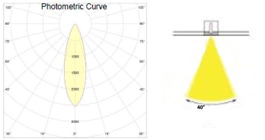 Photometric Curve
